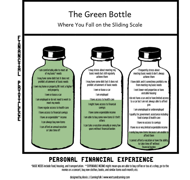 """The Green Bottle: three bottles filled with statements to help clients assess where they fall on the sliding scale. The far left bottle includes statements like """"I own or lease a car"""" and """"I can always buy new items."""" The middle, half-full bottle includes statements like """"I have some expendable income"""" and """"I may have some debt but it does not prohibit attainment of basic needs."""" The far-right bottle is mostly empty and includes statements like, """"I am unemployed or underemployed"""" and """"I have no access to savings."""""""